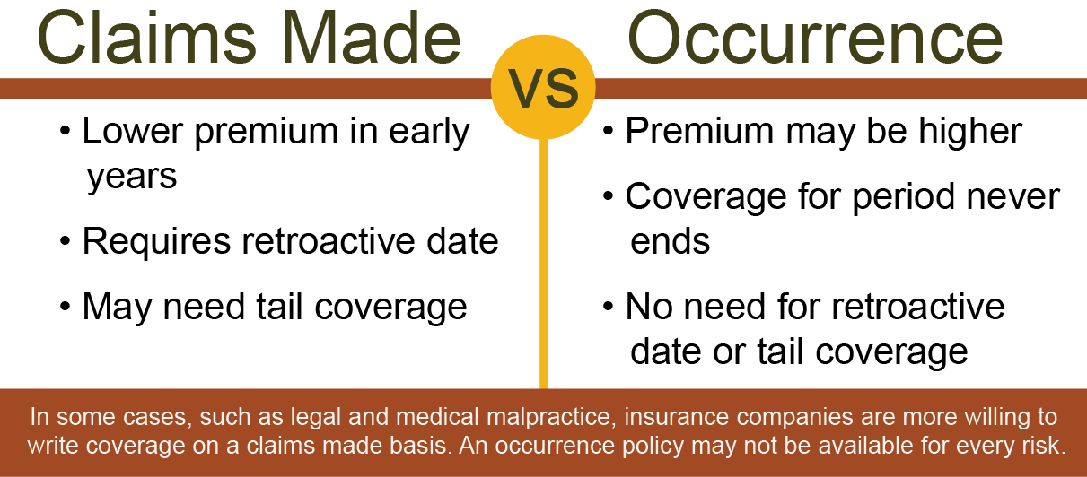 A claims made policy may be more affordable than an occurrence form insurance policy.